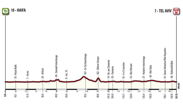 Giro de Italia 2018 - Etapa 2