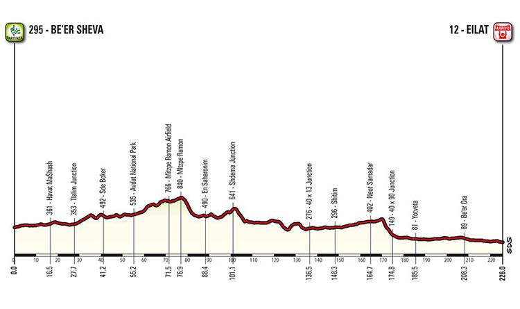 Giro de Italia 2018 - Etapa 3