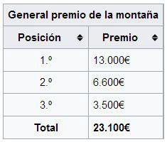 Premios que reparte la Vuelta a España