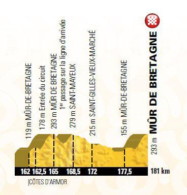 Jueves 12 de julio (Etapa 6) Brest > Mûr de Bretagne, 181 Km