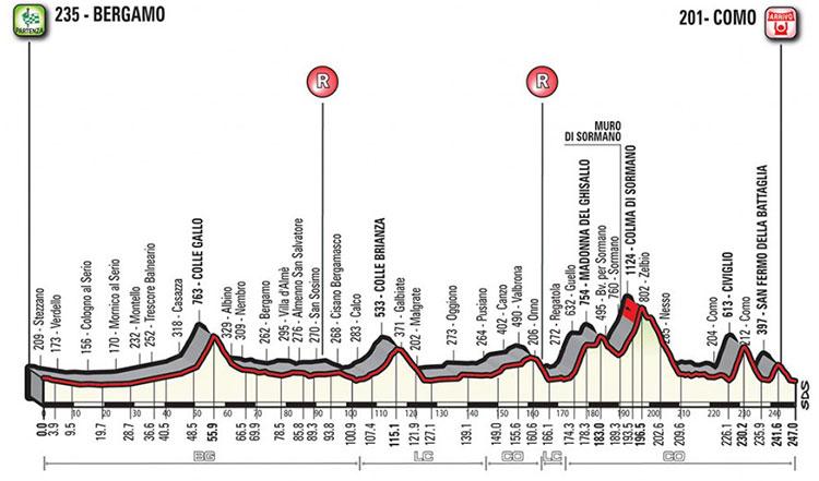 Giro de Lombardía 2017 - Perfil