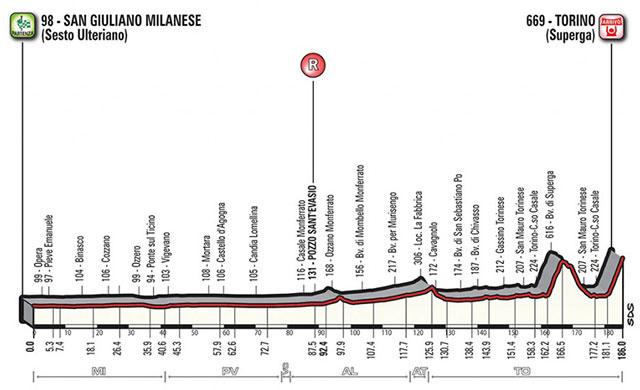 Milano-Torino 2017- Perfil