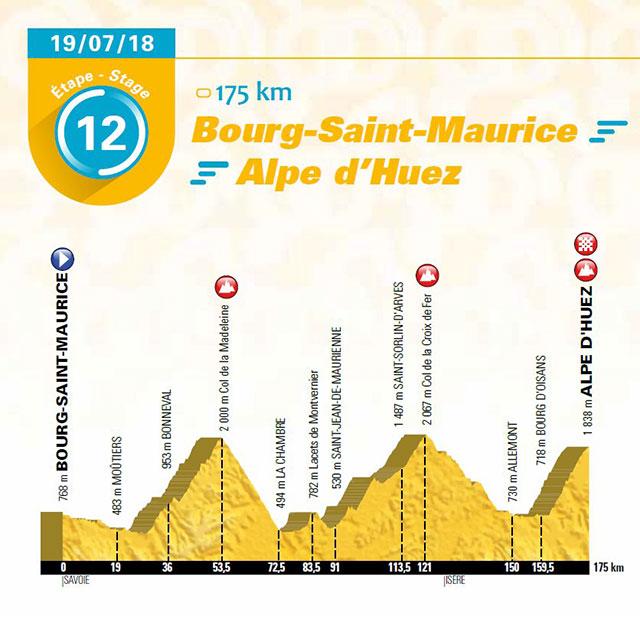 Jueves 19 de julio (Etapa 12) Bourg-Saint-Maurice > Alpe d'Huez, a 175 Km