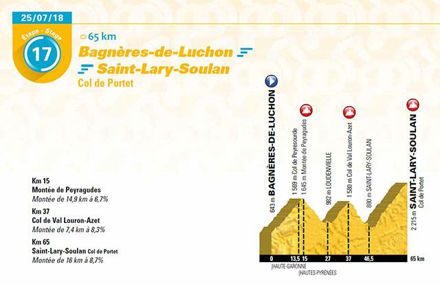 Tour de Francia 2018 - Etapa 17