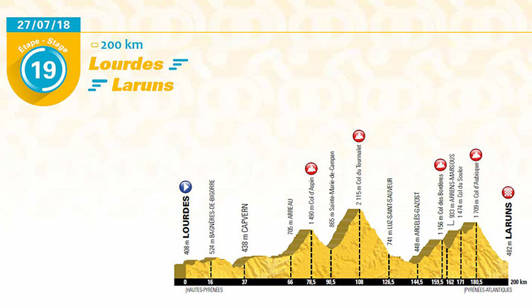 Viernes 27 de julio (Etapa 19) Lourdes > Laruns, a 200 Km