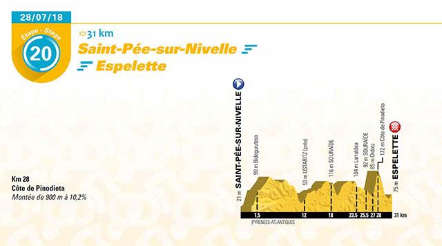 Sábado 28 de julio (Etapa 20) Saint-Pée-sur-Nivelle > Espelette, 31 Km de ITT