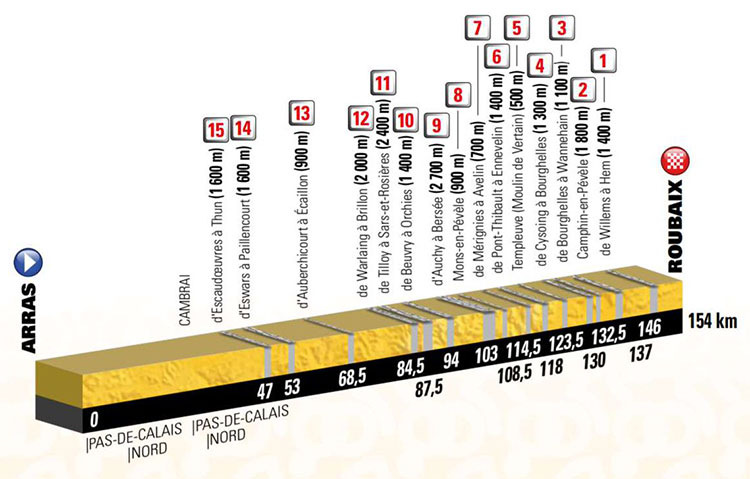 Domingo 15 de julio (Etapa 9) Arras > Roubaix, 154 Km