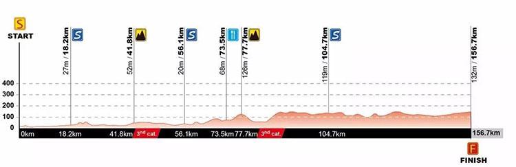 Tour de Guangxi 2017 (Etapa 2) Qinzhou > Nanning ( 156.7 Km)