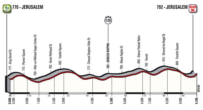Giro de Italia 2018 - Perfil etapa 1