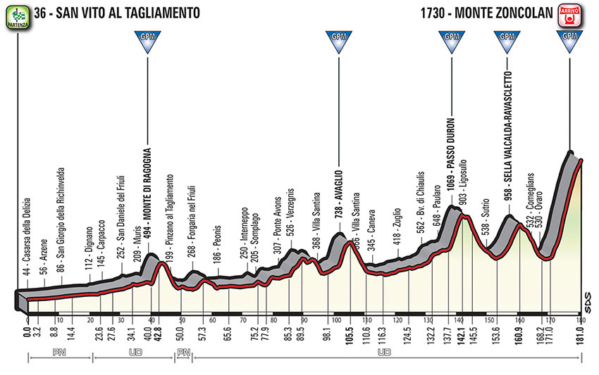 Giro de Italia 2018 - Perfil etapa 14
