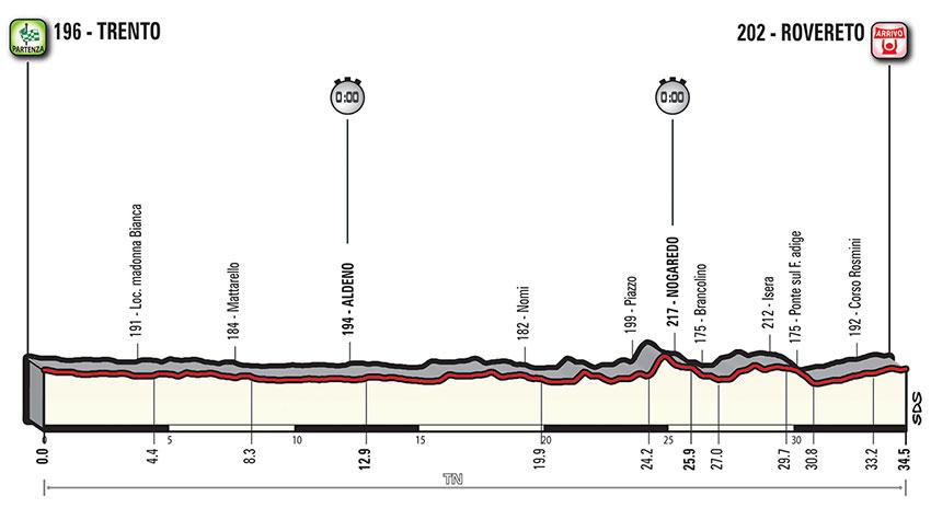 Giro de Italia 2018 - Perfil etapa 16