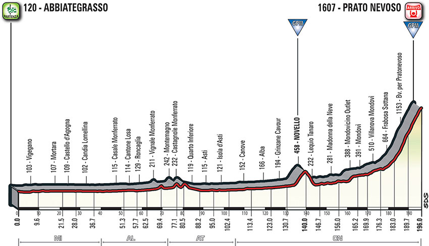 Giro de Italia 2018 - Perfil etapa 18