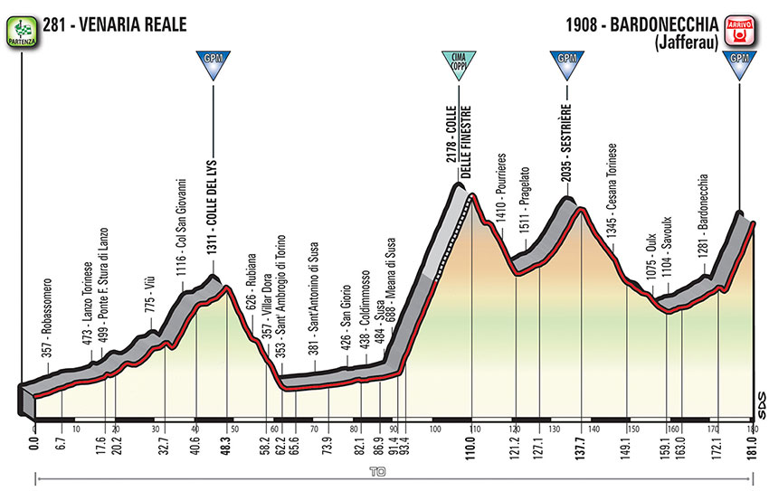 Giro de Italia 2018 - Perfil etapa 19