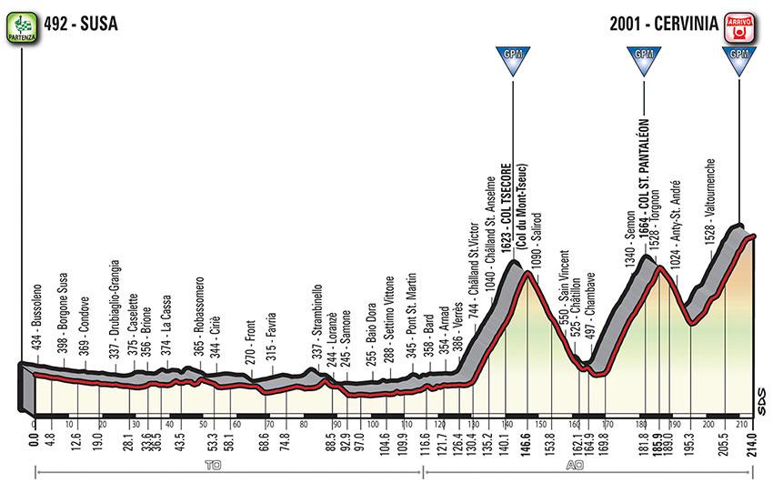 Giro de Italia 2018 - Perfil etapa 20