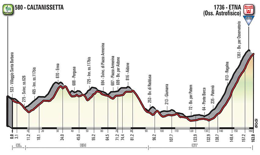 Giro de Italia 2018 - Perfil etapa 6