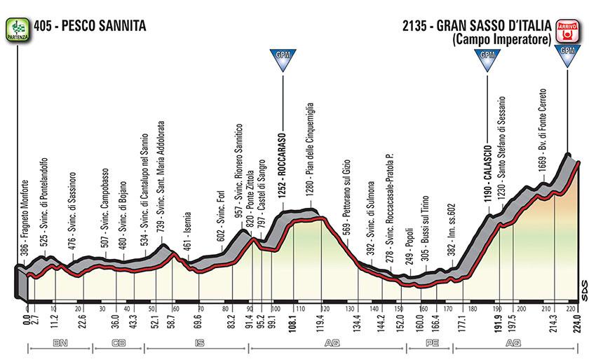 Giro de Italia 2018 - Perfil etapa 9