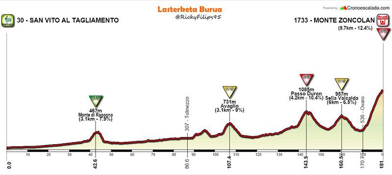 El temible Monte Zoncolan - Giro de Italia 2018