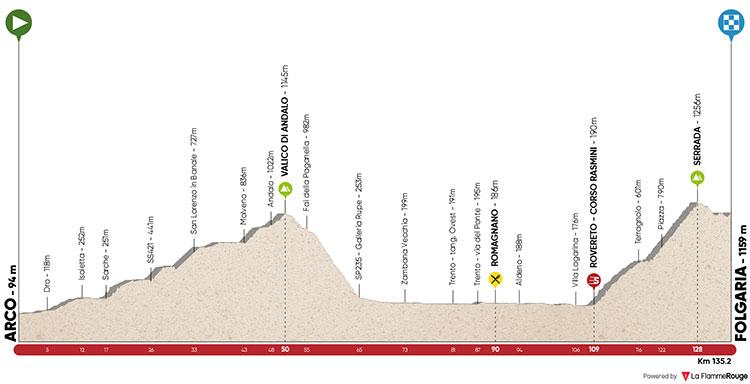 Tour de los Alpes 2018 - Etapa 1: Arco – Folgaria 134.6km