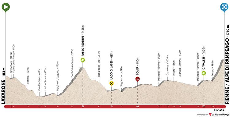 Tour de los Alpez - Etapa 2: Lavarone – Fiemme/Alpe di Pampeago 145.5km