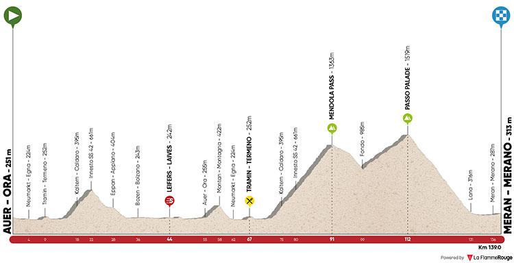 Tour de los Alpes 2018> Ora/Auer › Merano/Meran (138.3 Km)