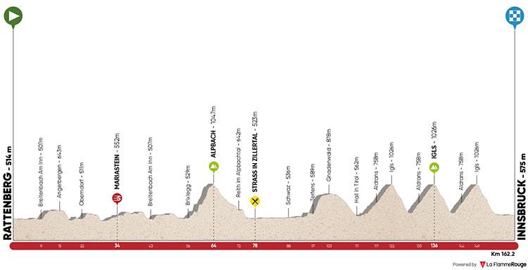 Tour de los Alpes 2018 - Etapa 5: Rattenberg – Innsbruck 161.6km