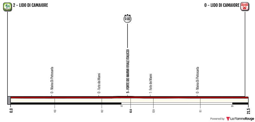 Tirreno-Adriático 2018 - Etapa 1