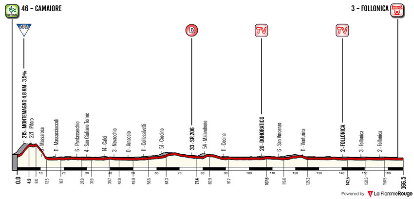 Tirreno-Adriático 2018 - Etapa 2