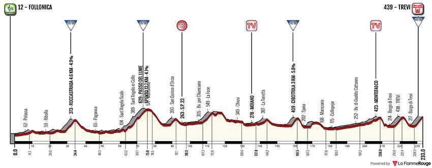 Tirreno-Adriático 2018 - Etapa 3