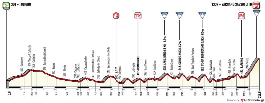 Tirreno-Adriático 2018 - Etapa 4