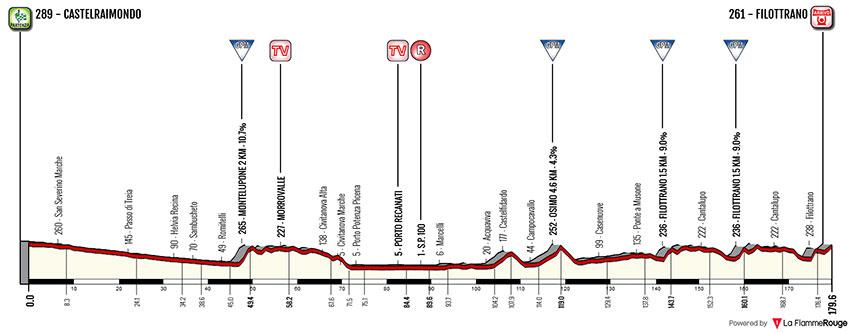 Tirreno-Adriático 2018 (Etapa 5) Castelraimondo › Filottrano (178k)