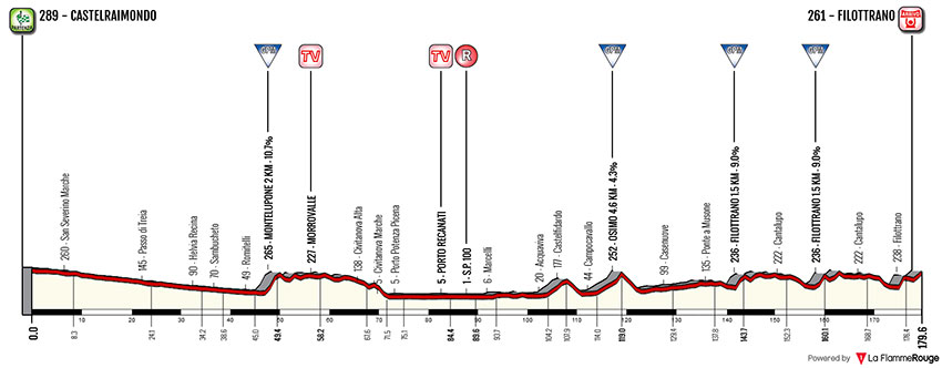 Tirreno-Adriático 2018 - Etapa 5