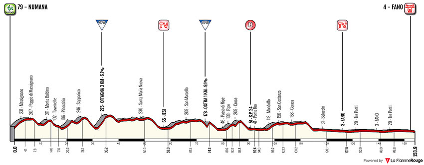 Tirreno-Adriático 2018 (Etapa 6) Numana > Fano (153 Km)
