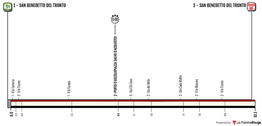Tirreno-Adriático 2018 - Etapa 7