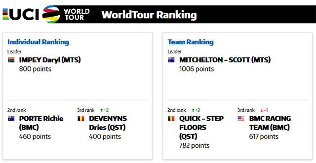 Ranking UCI WorldTour