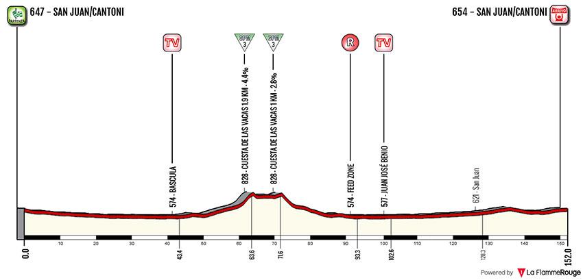 Vuelta a San Juan 2018 - Etapa-6
