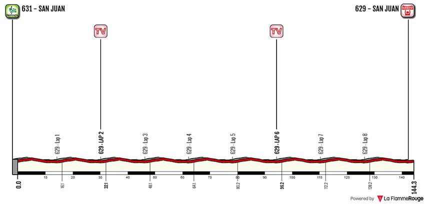 Vuelta a San Juan 2018 - Etapa-7