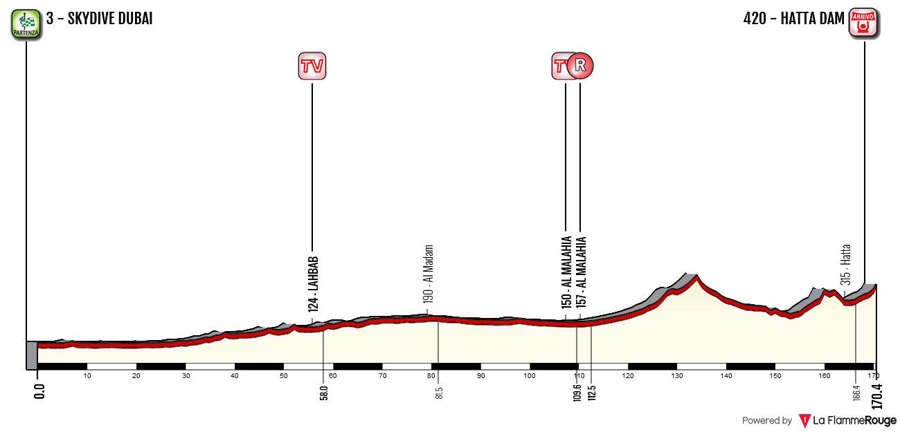 Tour de Dubái 2018 - Etapa 4