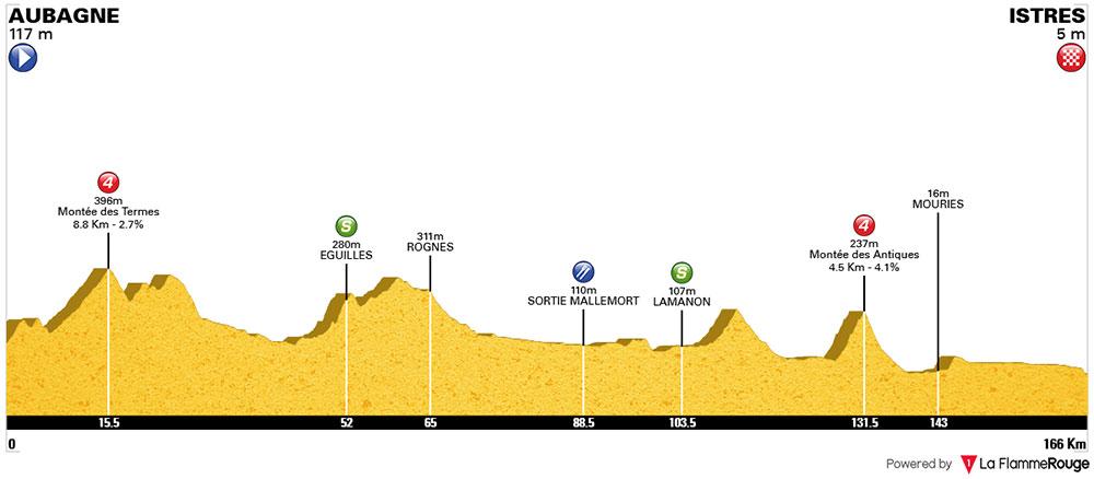 Tour Cycliste International La Provence - Etapa 1