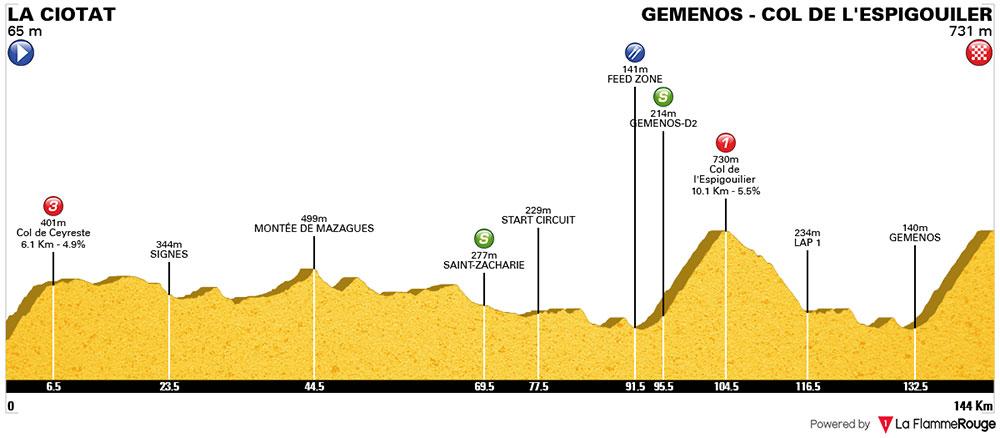Tour Cycliste International La Provence - Etapa 2