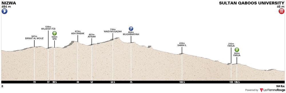 Tour de Omán 2018 – Etapa 1