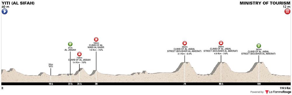 Tour de Omán 2018 – Etapa 4