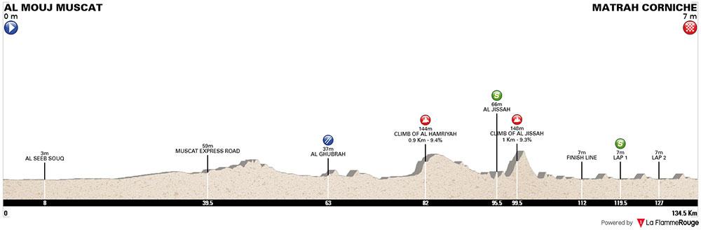 Tour de Omán 2018 – Etapa 6