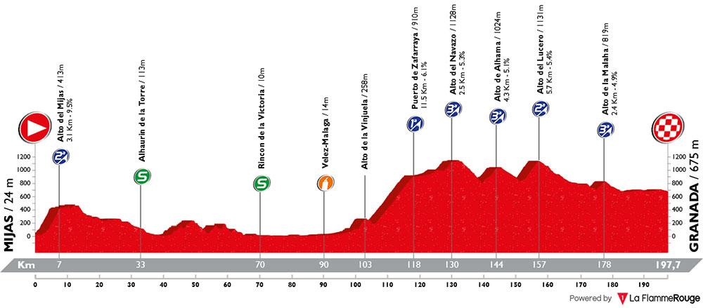 Vuelta Andalucía 2018 - Etapa 1