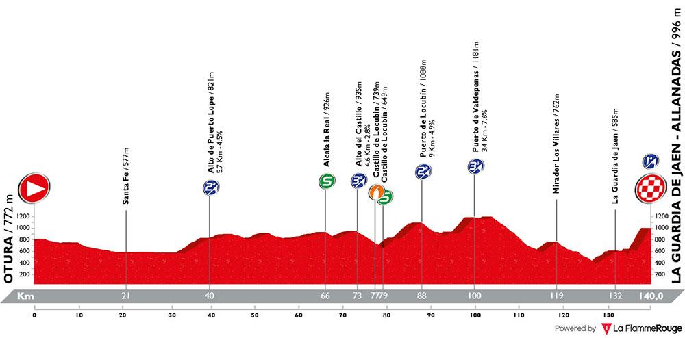 Vuelta Andalucía 2018 - Etapa 2