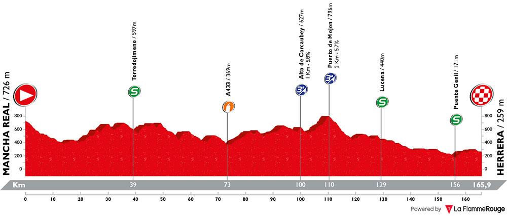 Vuelta Andalucía 2018 - Etapa 3