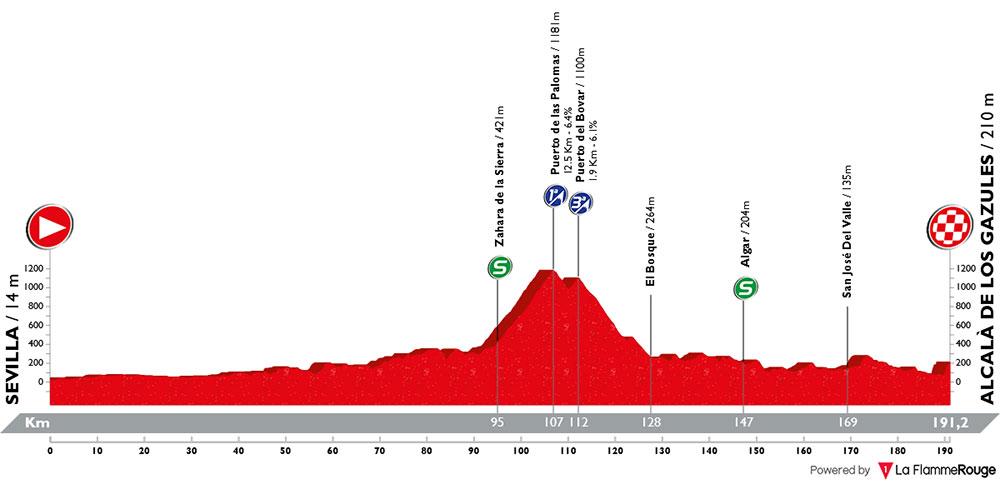 Vuelta Andalucía 2018 - Etapa 4