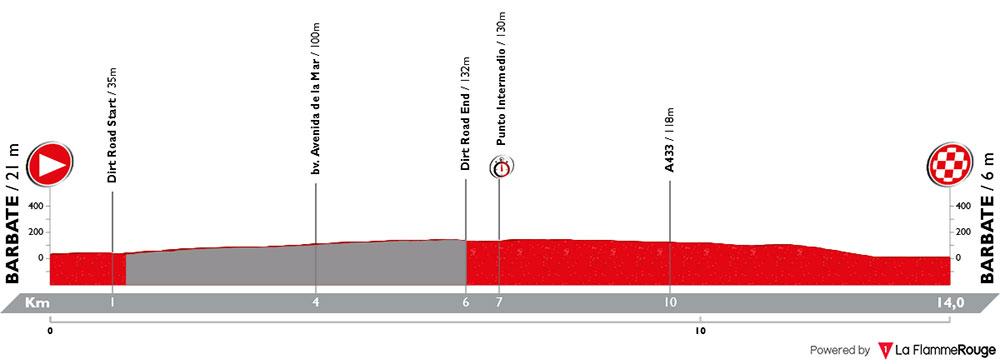 Vuelta Andalucía 2018 - Etapa 5