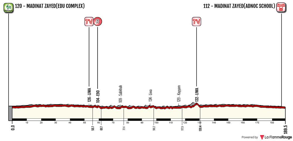 Tour de Abu Dhabi 2018 - Etapa 1