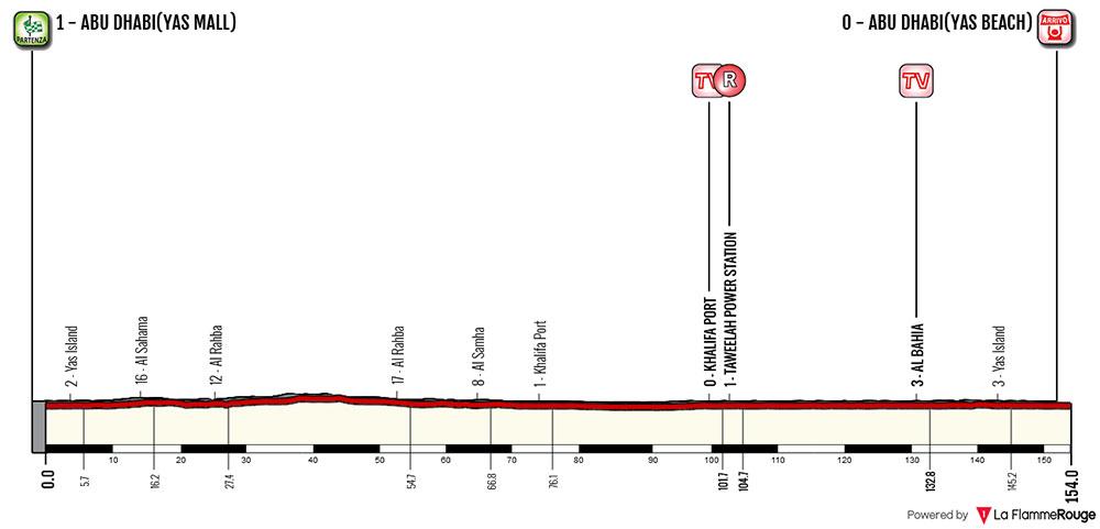 Tour de Abu Dhabi 2018 - Etapa 2