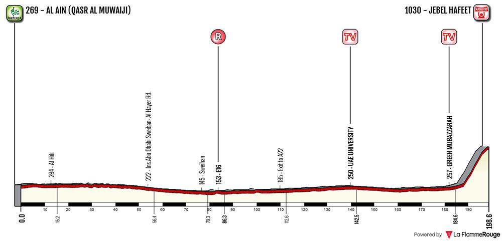 Tour de Abu Dhabi 2018 - Etapa 5